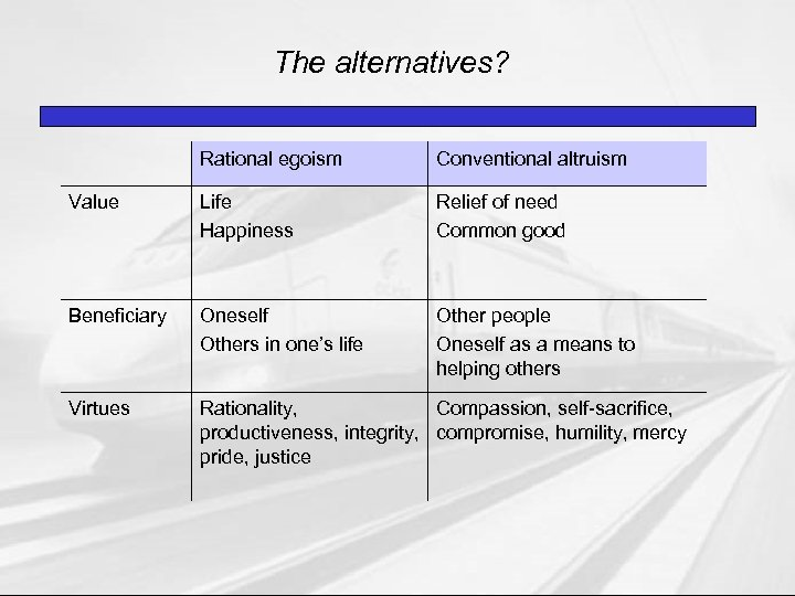 The alternatives? Rational egoism Conventional altruism Value Life Happiness Relief of need Common good
