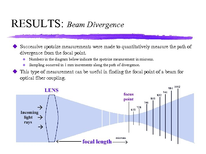 RESULTS: Beam Divergence u Successive spotsize measurements were made to quantitatively measure the path