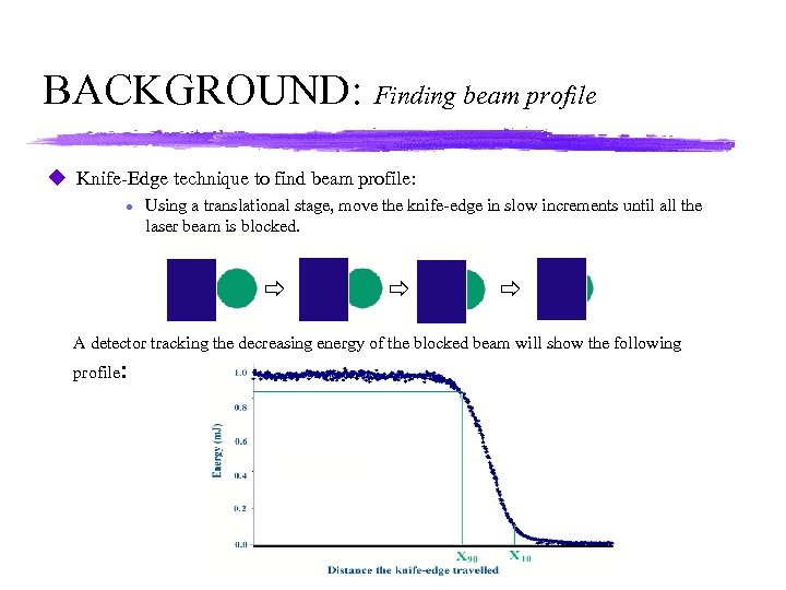 BACKGROUND: Finding beam profile u Knife-Edge technique to find beam profile: l Using a