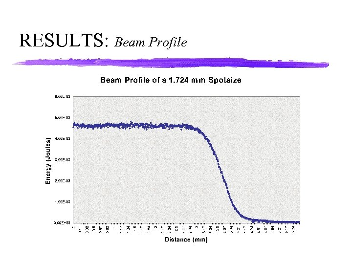 RESULTS: Beam Profile