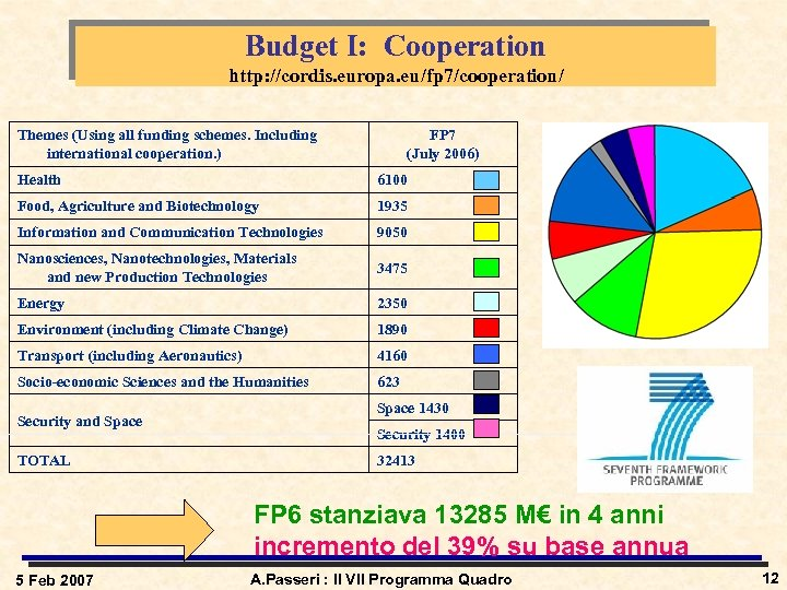 Budget I: Cooperation http: //cordis. europa. eu/fp 7/cooperation/ Themes (Using all funding schemes. Including
