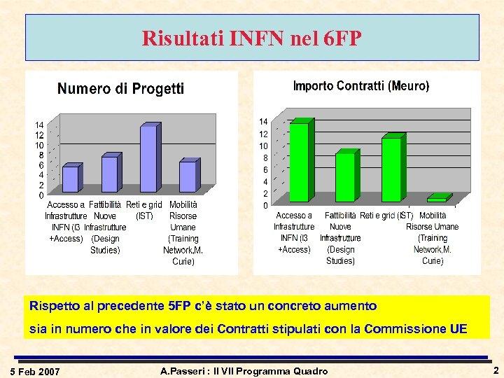Risultati INFN nel 6 FP Rispetto al precedente 5 FP c'è stato un concreto