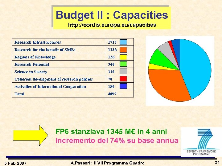 Budget II : Capacities http: //cordis. europa. eu/capacities Research Infrastructures 1715 Research for the