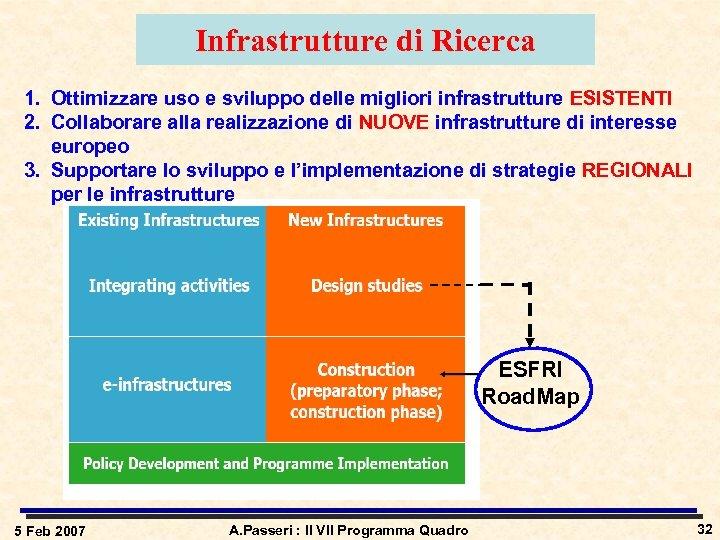 Infrastrutture di Ricerca 1. Ottimizzare uso e sviluppo delle migliori infrastrutture ESISTENTI 2. Collaborare
