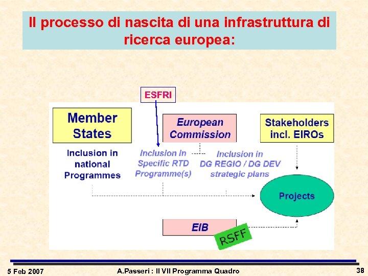 Il processo di nascita di una infrastruttura di ricerca europea: ESFRI 5 Feb 2007