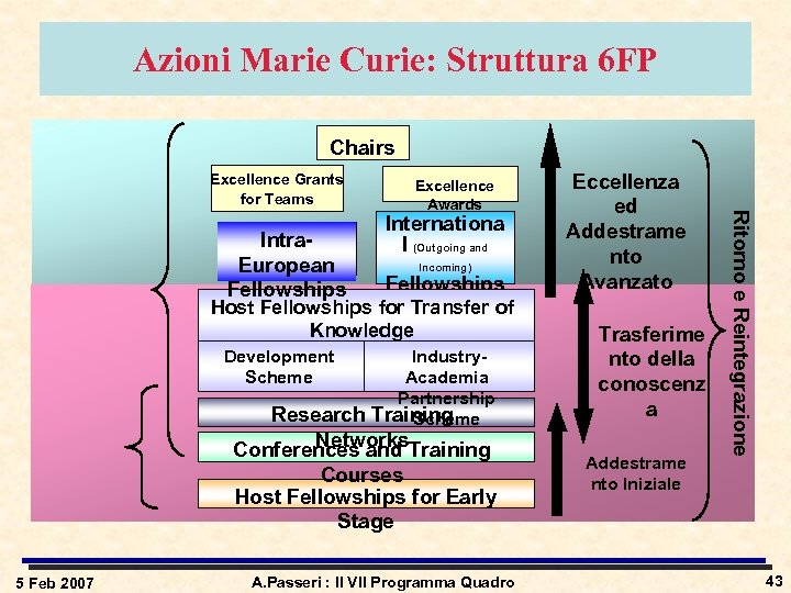 Azioni Marie Curie: Struttura 6 FP Chairs Excellence Grants for Teams Internationa l (Outgoing