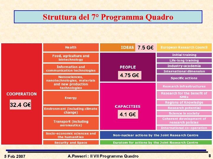 Struttura del 7° Programma Quadro 7. 5 G€ 4. 75 G€ 32. 4 G€