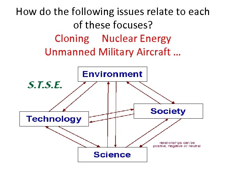 How do the following issues relate to each of these focuses? Cloning Nuclear Energy