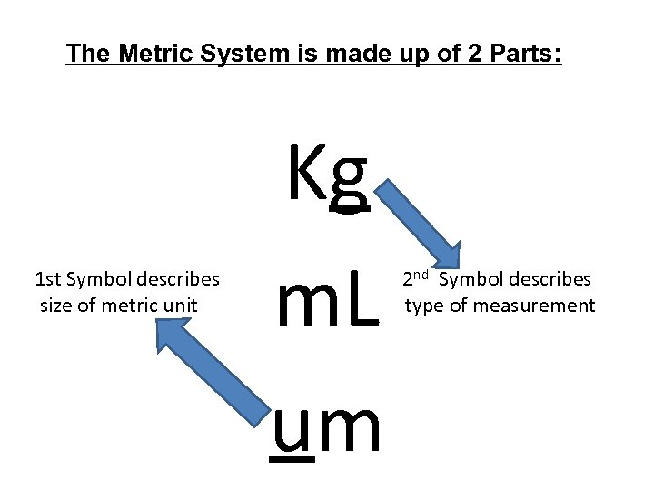 The Metric System is made up of 2 Parts: 1 st Symbol describes size