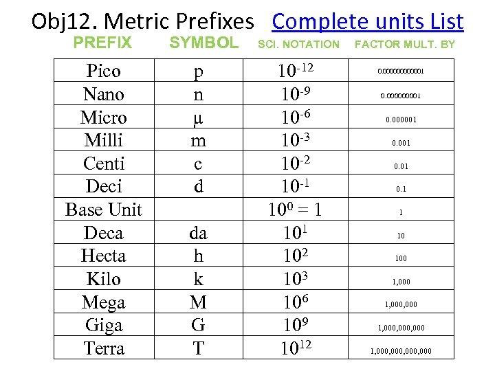 Obj 12. Metric Prefixes Complete units List PREFIX SYMBOL SCI. NOTATION FACTOR MULT. BY