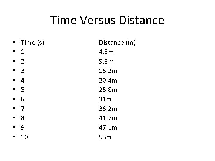 Time Versus Distance • • • Time (s) 1 2 3 4 5 6