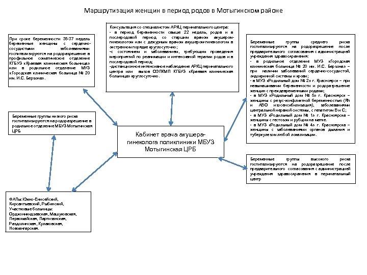 Маршрутизация женщин в период родов в Мотыгинском районе При сроке беременности 35 -37 недель