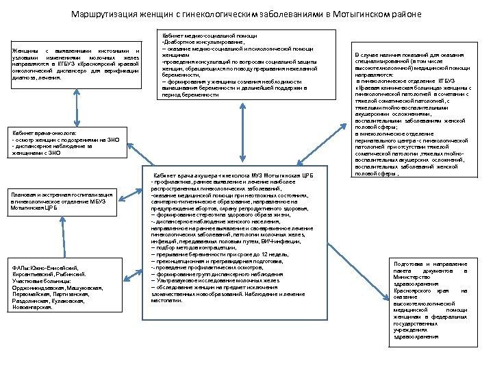 Маршрутизация женщин с гинекологическим заболеваниями в Мотыгинском районе Женщины с выявленными кистозными и узловыми