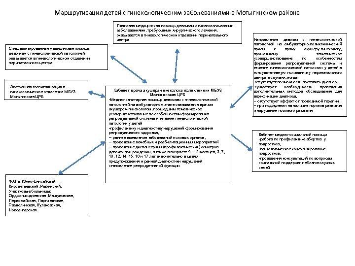 Маршрутизация детей с гинекологическим заболеваниями в Мотыгинском районе Плановая медицинская помощь девочкам с гинекологическими