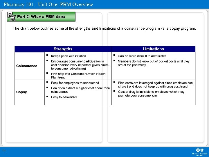 Pharmacy 101 - Unit One: PBM Overview Part 2: What a PBM does The