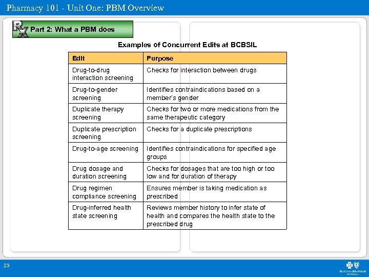 Pharmacy 101 - Unit One: PBM Overview Part 2: What a PBM does Examples