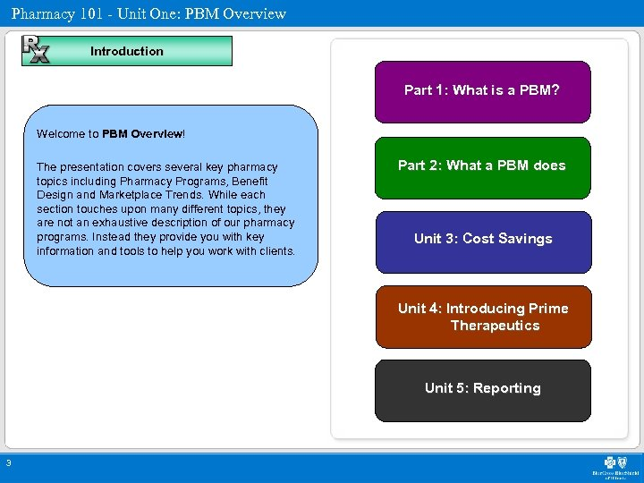 Pharmacy 101 - Unit One: PBM Overview Introduction Part 1: What is a PBM?