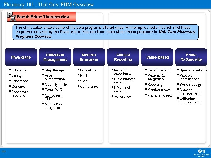 Pharmacy 101 - Unit One: PBM Overview Part 4: Prime Therapeutics The chart below
