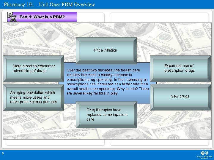 Pharmacy 101 - Unit One: PBM Overview Part 1: What is a PBM? Price