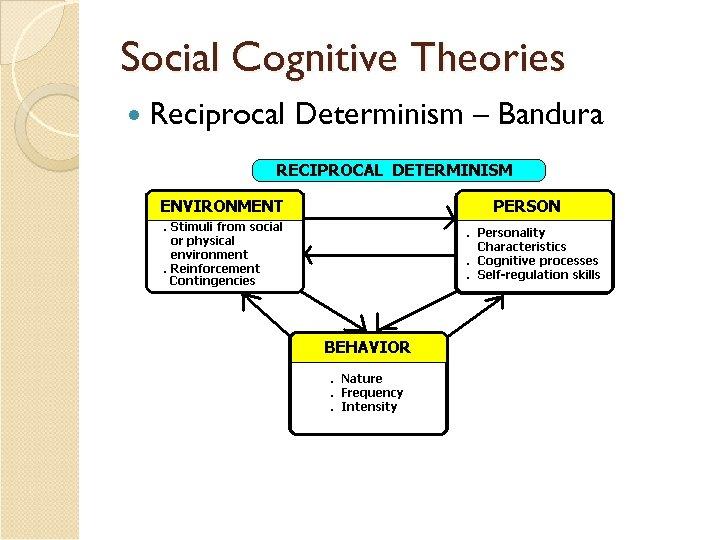 Social Cognitive Theories Reciprocal Determinism – Bandura