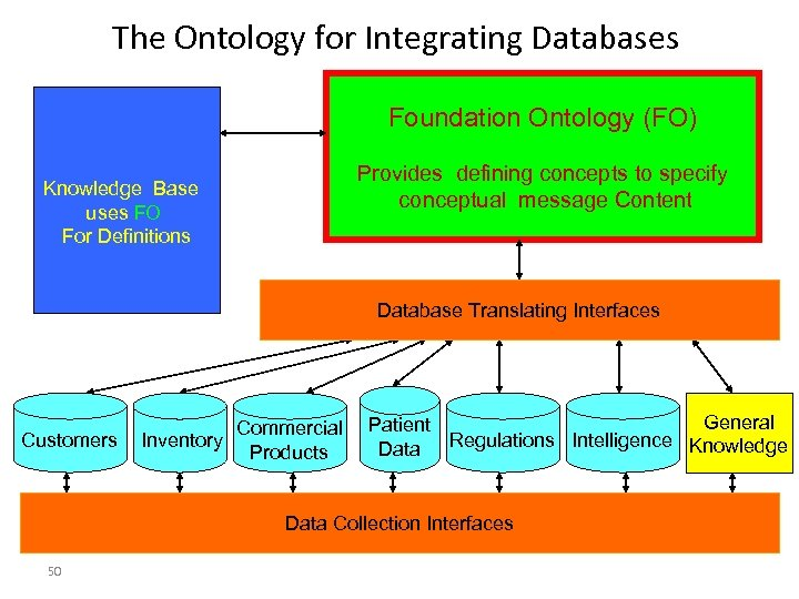 The Ontology for Integrating Databases Foundation Ontology (FO) Provides defining concepts to specify conceptual