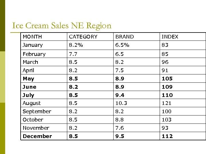 Ice Cream Sales NE Region MONTH CATEGORY BRAND INDEX January 8. 2% 6. 5%