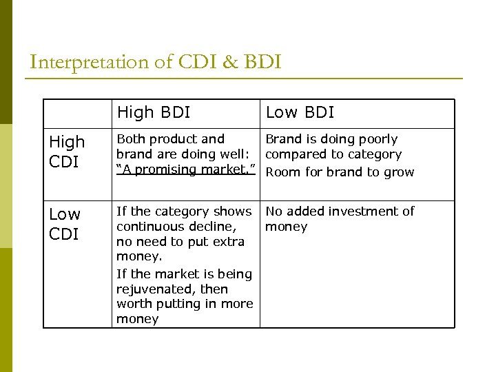 Interpretation of CDI & BDI High BDI Low BDI High CDI Both product and