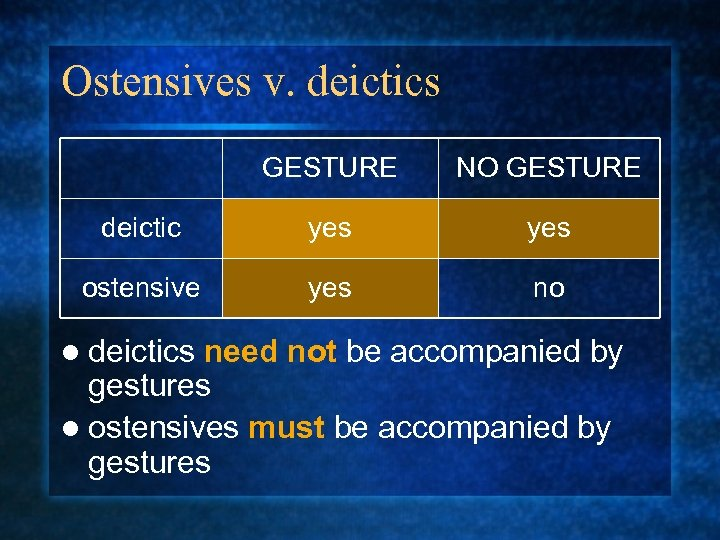 Ostensives v. deictics GESTURE NO GESTURE deictic yes ostensive yes no l deictics need
