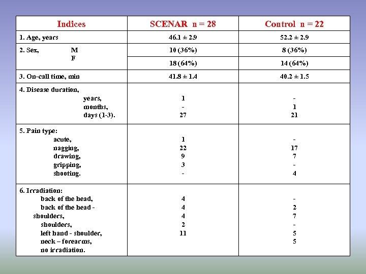 Indices SCENAR n = 28 Control n = 22 46. 1 ± 2. 9