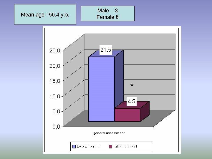Mean age =50. 4 y. o. Male 3 Female 8 *