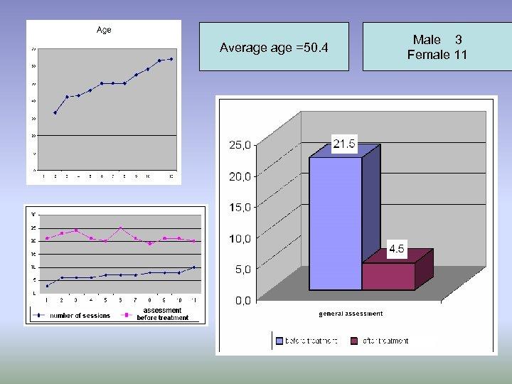 Average =50. 4 Male 3 Female 11