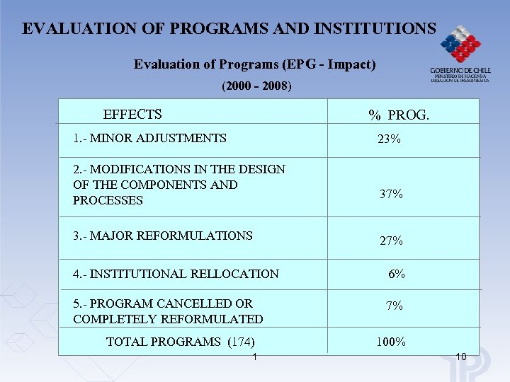 EVALUATION OF PROGRAMS AND INSTITUTIONS Evaluation of Programs (EPG - Impact) (2000 - 2008)