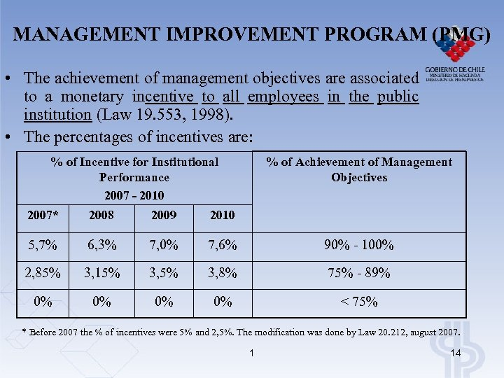 MANAGEMENT IMPROVEMENT PROGRAM (PMG) • The achievement of management objectives are associated to a