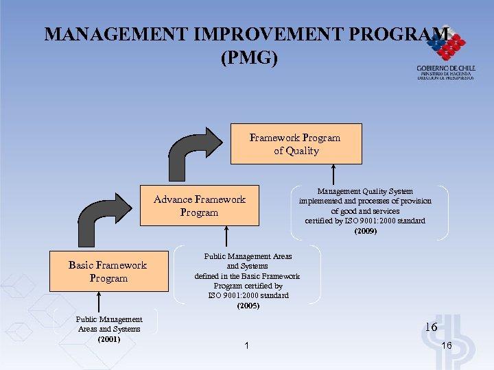 MANAGEMENT IMPROVEMENT PROGRAM (PMG) Framework Program of Quality Advance Framework Program Basic Framework Program