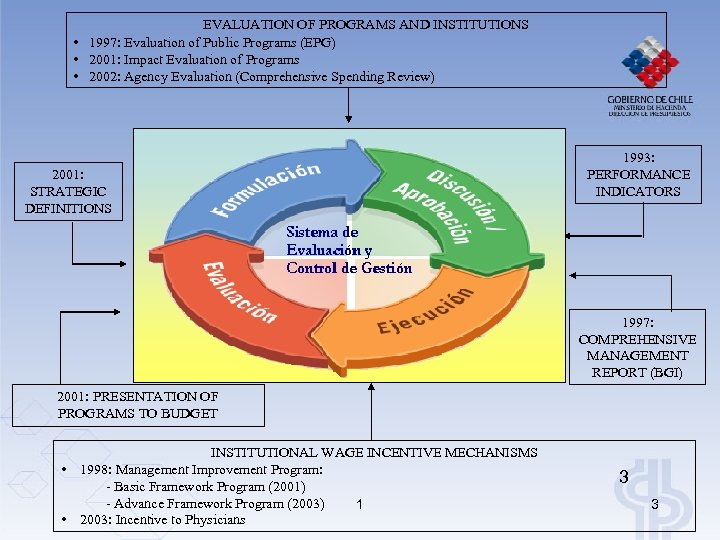 EVALUATION OF PROGRAMS AND INSTITUTIONS • 1997: Evaluation of Public Programs (EPG) • 2001: