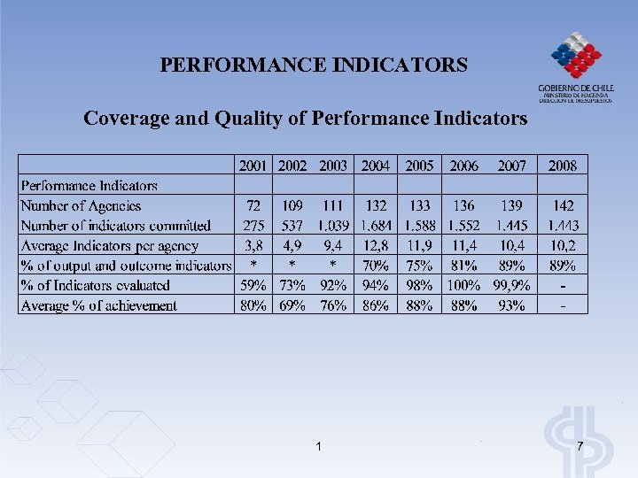 PERFORMANCE INDICATORS Coverage and Quality of Performance Indicators 1 7