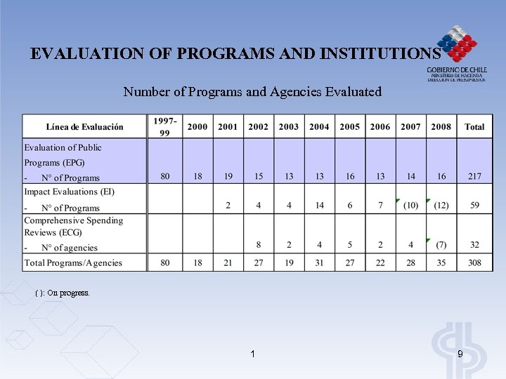 EVALUATION OF PROGRAMS AND INSTITUTIONS Number of Programs and Agencies Evaluated ( ): On
