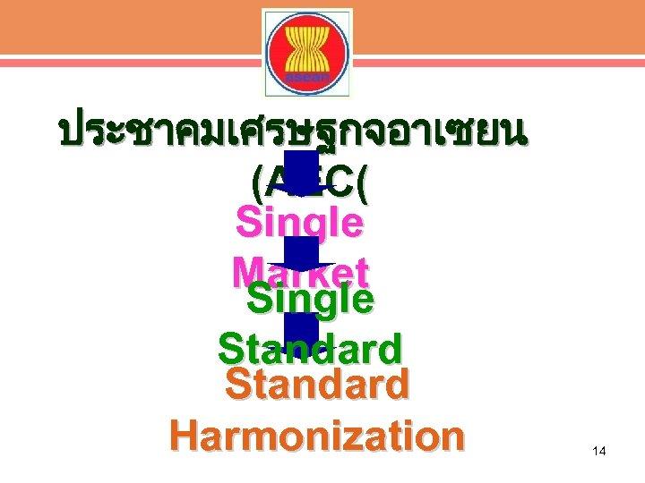 ประชาคมเศรษฐกจอาเซยน (AEC( Single Market Single Standard Harmonization 14