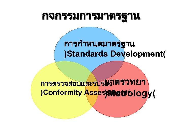 กจกรรมการมาตรฐาน การกำหนดมาตรฐาน )Standards Development( มาตรวทยา การตรวจสอบและรบรอง )Conformity Assessment( )Metrology(