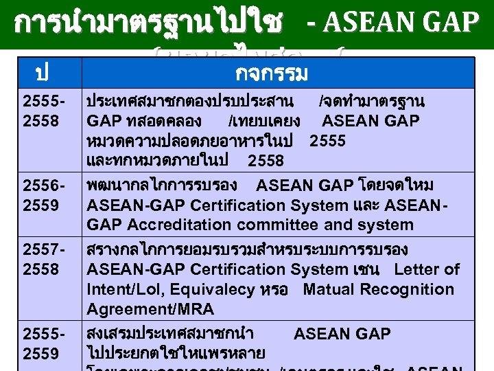 การนำมาตรฐานไปใช - ASEAN GAP (ผกผลไมสด ( ป กจกรรม 25552558 ประเทศสมาชกตองปรบประสาน /จดทำมาตรฐาน GAP ทสอดคลอง /เทยบเคยง