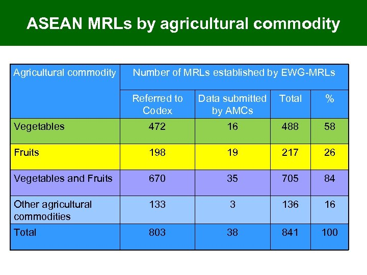ASEAN MRLs by agricultural commodity Agricultural commodity Number of MRLs established by EWG-MRLs Referred