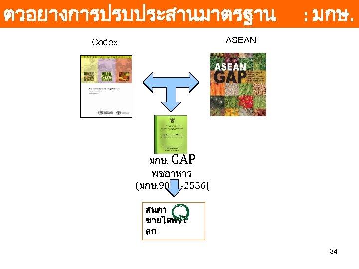 ตวอยางการปรบประสานมาตรฐาน ASEAN GAP พชอาหาร Codex : มกษ. GAP พชอาหาร (มกษ. 9001 -2556( สนคา ขายไดทวโ