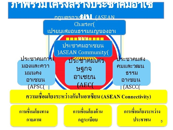 ภาพรวมโครงสรางประชาคมอาเซ กฎบตรอาเซยน (ASEAN ยน Charter( เปรยบเสมอนธรรมนญของอาเ ซยน ประชาคมอาเซยน )ASEAN Community( ประชาคมการเ ประชาคมสง ประชาคมเศร มองและควา