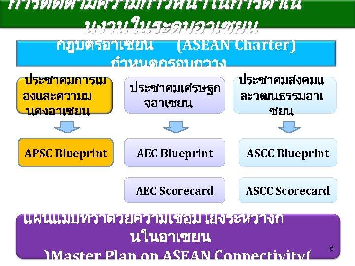การตดตามความกาวหนาในการดำเน นงานในระดบอาเซยน กฎบตรอาเซยน (ASEAN Charter) กำหนดกรอบกวาง ประชาคมสงคมแ ละวฒนธรรมอาเ ซยน ประชาคมการเม องและความม นคงอาเซยน ประชาคมเศรษฐก จอาเซยน