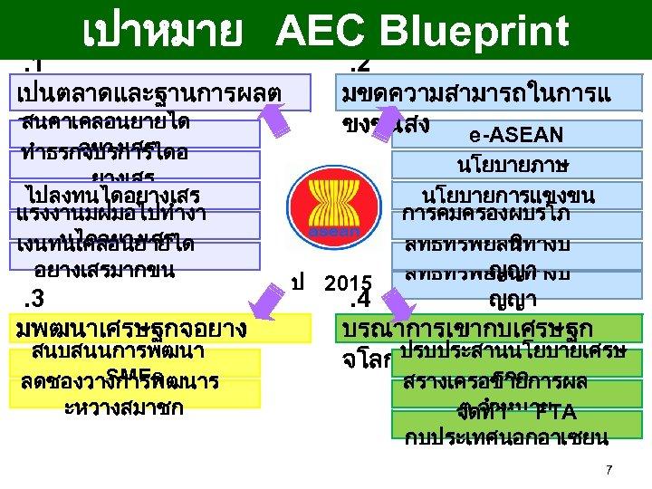 เปาหมาย AEC Blueprint . 1 เปนตลาดและฐานการผลต สนคาเคลอนยายได รวม อยางเสร ทำธรกจบรการไดอ ยางเสร ไปลงทนไดอยางเสร แรงงานมฝมอไปทำงา นไดอยางเสร