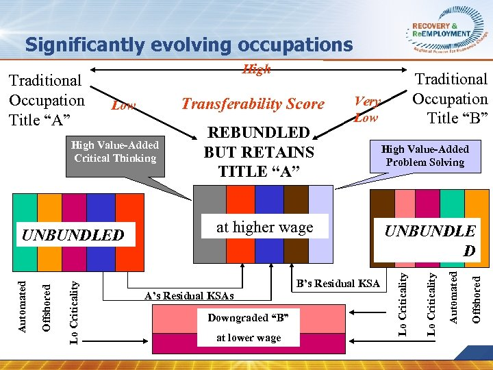 "Significantly evolving occupations at higher wage B's Residual KSA A's Residual KSAs Downgraded ""B"""
