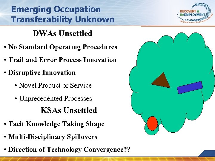 Emerging Occupation Transferability Unknown DWAs Unsettled • No Standard Operating Procedures • Trail and