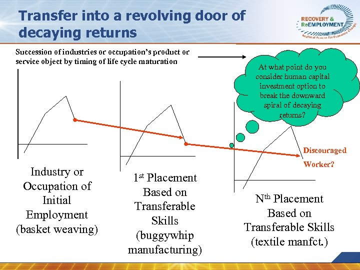 Transfer into a revolving door of decaying returns Succession of industries or occupation's product