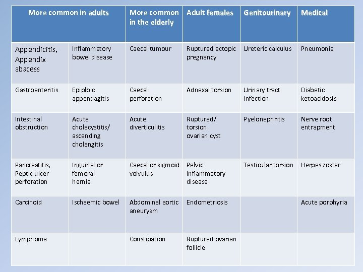 More common in adults More common Adult females in the elderly Genitourinary Medical Appendicitis,