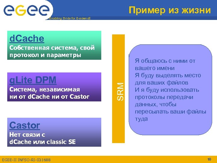Пример из жизни Enabling Grids for E-scienc. E d. Cache g. Lite DPM Система,